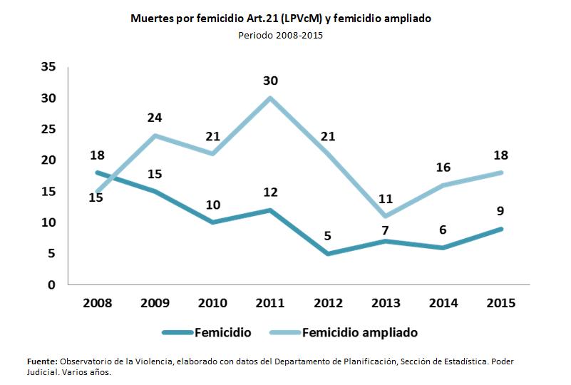 gráfico Muertes por femicidio Art.21 (LPVcM) y femicidio ampliado