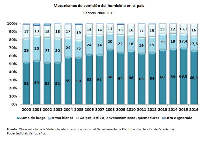 gráfico Mecanismos de comisión del homicidio en el país