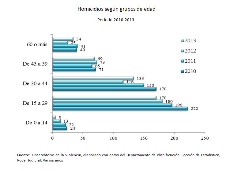 Gráfico Homicidios según grupos de edad