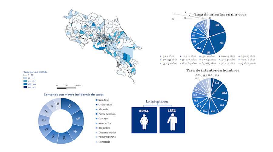 Intentos de suicidio según distrito. Costa Rica, 2019